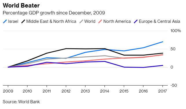 Český spolek přátel Izraele graf-izrael-hdp-1 Izraelská ekonomika je příliš silná, na to aby se o ní pochybovalo Ekonomika Novinky