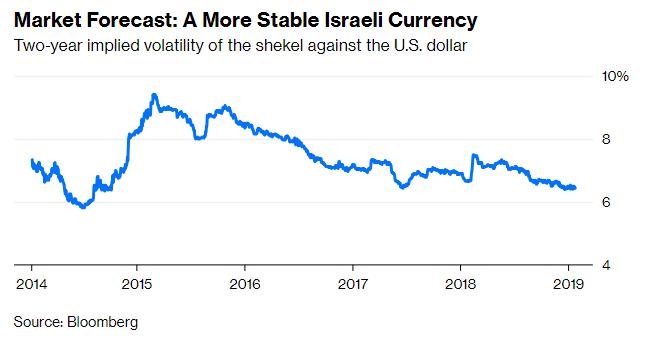 Česká společnost přátel Izraele shekel Izraelská ekonomika je příliš silná, na to aby se o ní pochybovalo Ekonomika Novinky